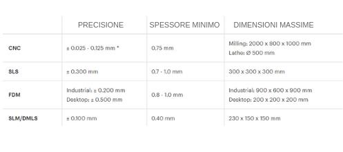 costo produzione stampa 3d