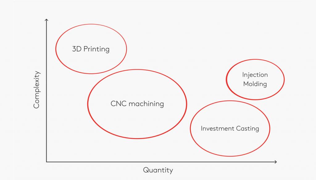 grafico stampa 3d